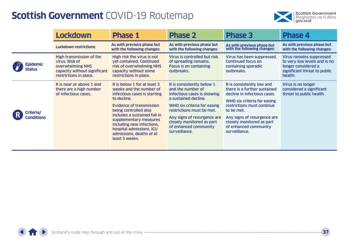 COVID-19 Framework for Decision Making